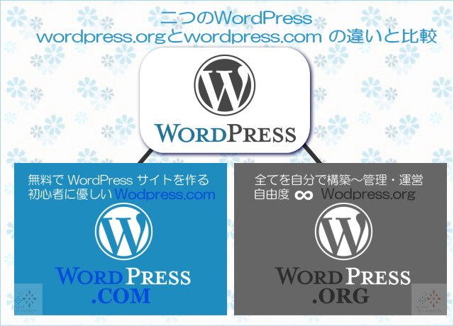 二つのWordPress - wordpress.org と wordpress.com の違いと比較