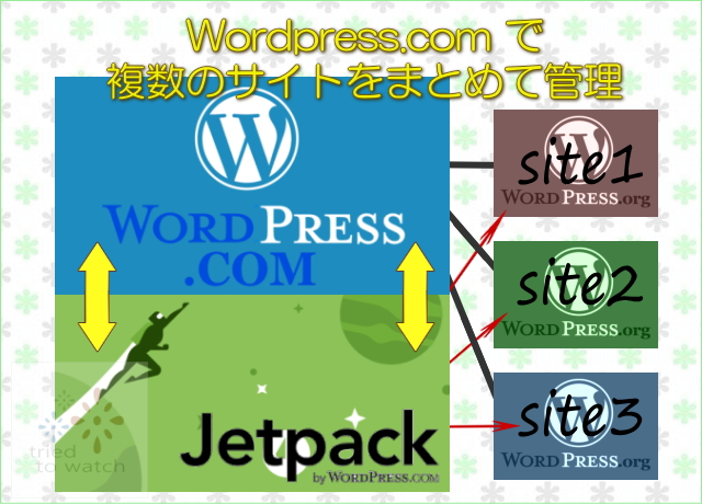 wordpress 複数のサイトをまとめて管理する方法
